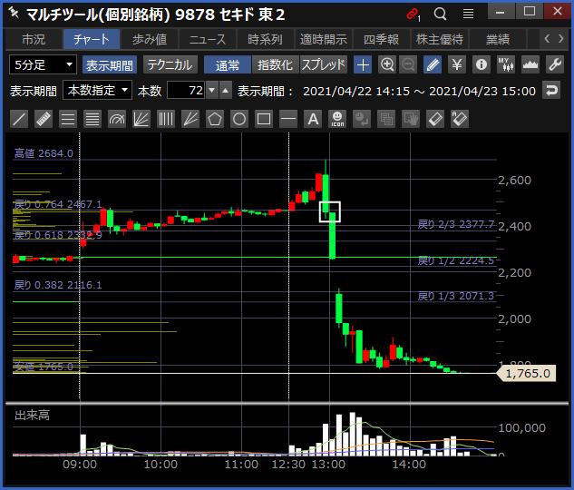 2021-04-23 セキド チャート