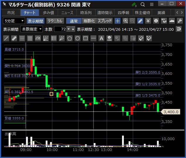 2021-04-27 関通 チャート