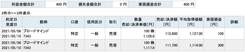 2021-05-06 ブロードマインド 収支