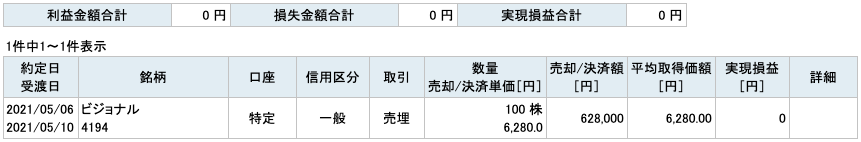 2021-05-06 ビジョナル 収支
