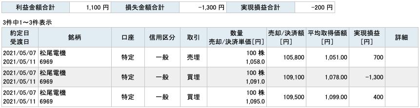 2021-05-07 松尾電機 収支