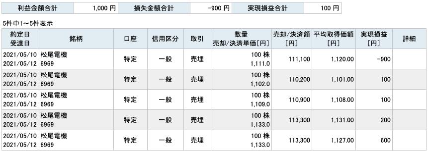 2021-05-10 松尾電機 収支