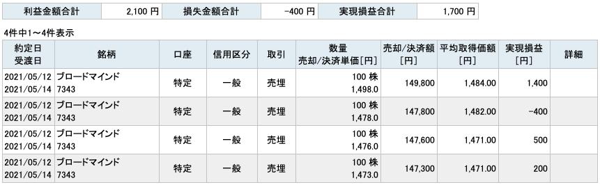 2021-05-12 ブロードマインド 収支