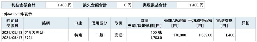 2021-05-13 アサカ理研 収支