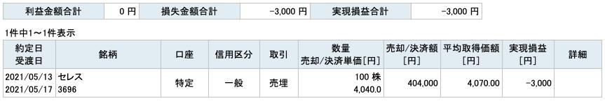 2021-05-13 セレス 収支