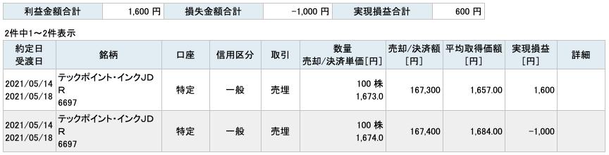 2021-05-14 テックポイント・インク 収支