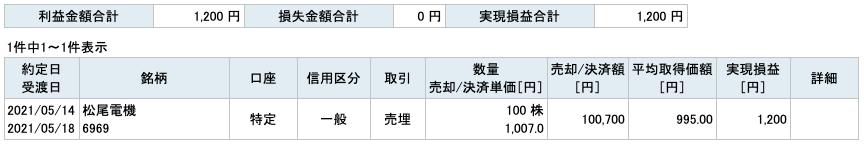 2021-05-14 松尾電機 収支
