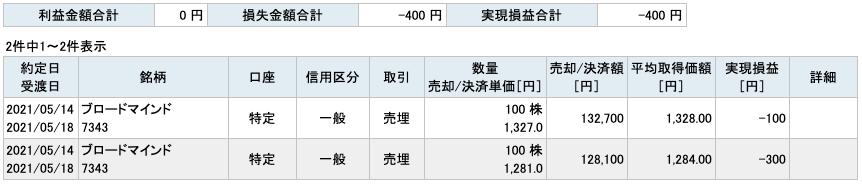 2021-05-14 ブロードマインド 収支