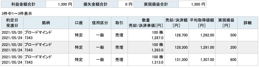 2021-05-20 ブロードマインド 収支