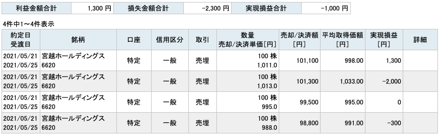 2021-05-21 宮越ホールディングス 収支