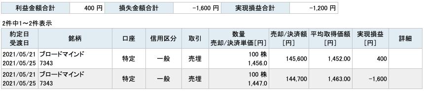 2021-05-21 ブロードマインド 収支