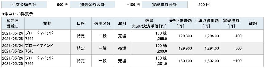 2021-05-24 ブロードマインド 収支