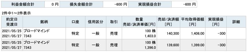 2021-05-25  ブロードマインド 収支
