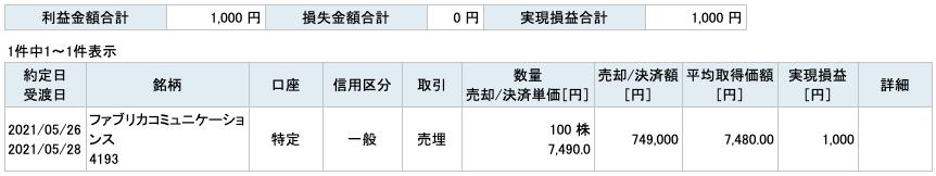2021-05-26 ファブリカコミュニケーションズ 収支