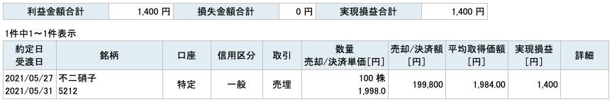 2021-05-27 不二硝子 収支