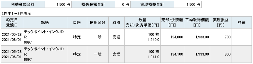 2021-05-28 テックポイント・インク 収支