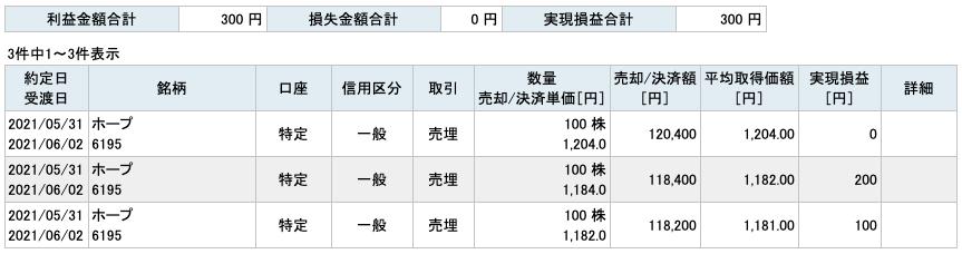 2021-05-31 ホープ 収支