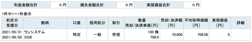 2021-05-31 ランシステム 収支
