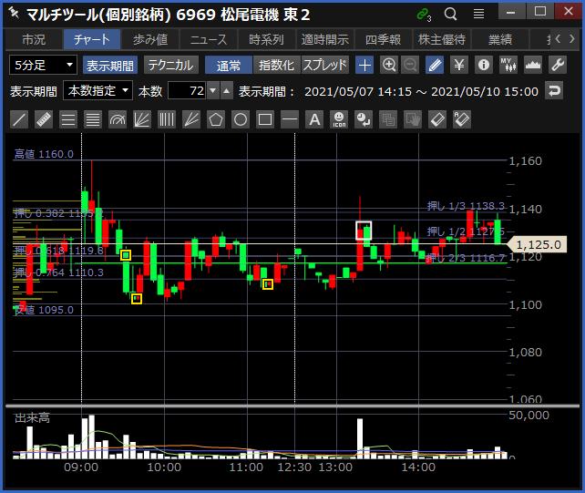 2021-05-10 松尾電機 チャート