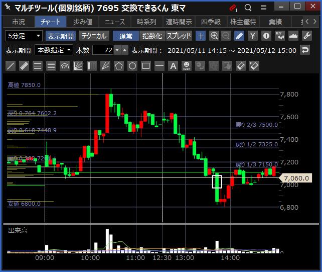 2021-05-12 交換できるくん チャート