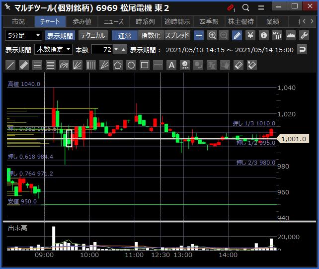 2021-05-14 松尾電機 チャート
