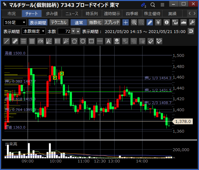 2021-05-21 ブロードマインド チャート