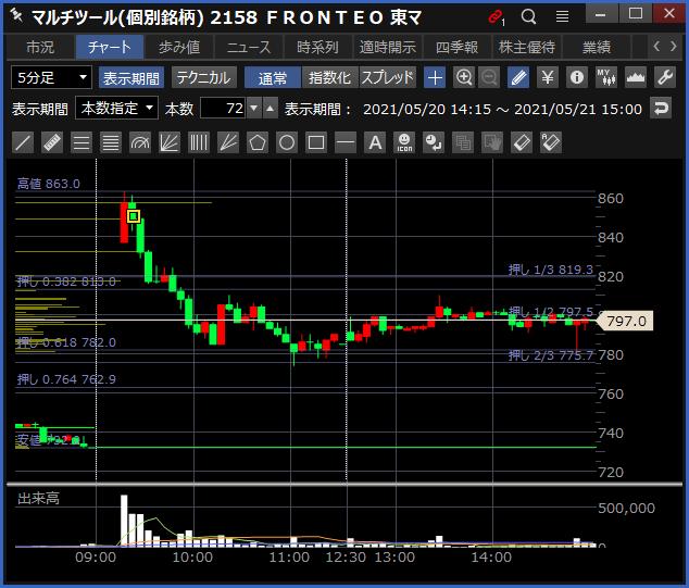 2021-05-21 FRONTEO チャート