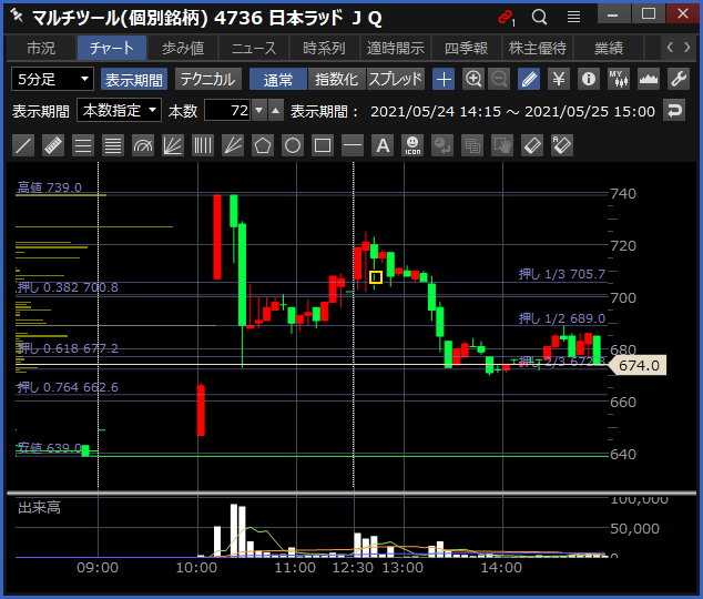 2021-05-25 日本ラッド チャート