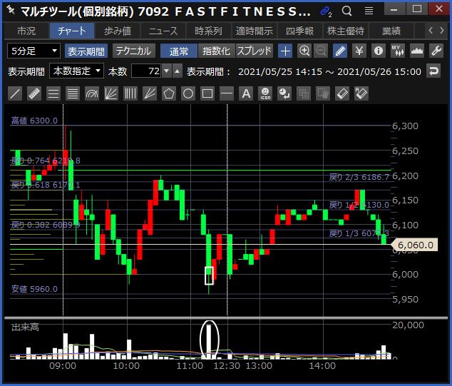 2021-05-26 FFJ チャート