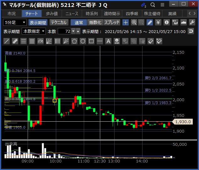 2021-05-27 不二硝子 チャート
