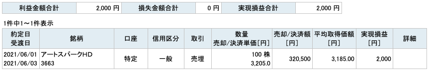 2021-06-01 アートスパークHD 収支