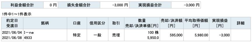 2021-06-04 I-ne 収支