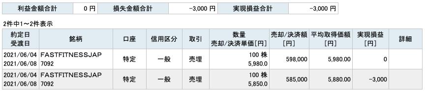 2021-06-04 FFJ 収支