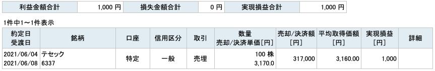 2021-06-04 テセック 収支