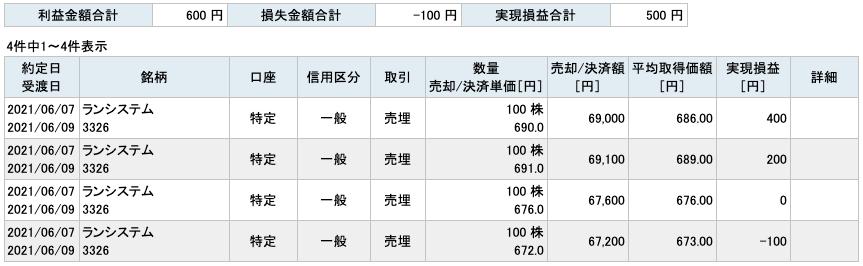 2021-06-07 ランシステム 収支