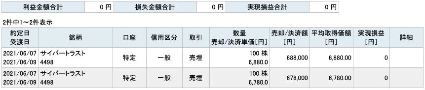 2021-06-07 サイバートラスト 収支
