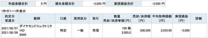 2021-06-07 ダイヤモンドエレクトリックHD 収支