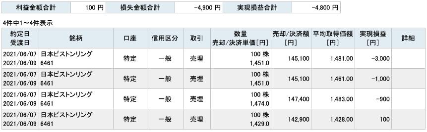 2021-06-07 日本ピストンリング 収支