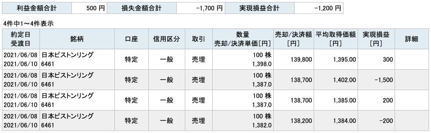 2021-06-08 日本ピストンリング 収支