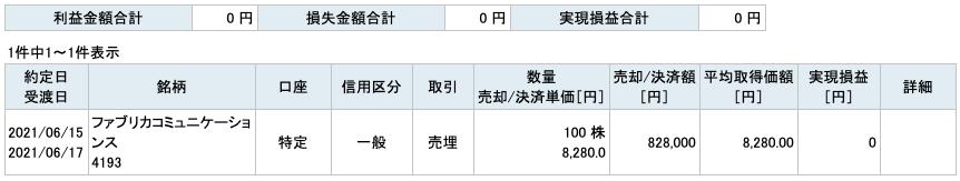 2021-06-15 ファブリカコミュニケーションズ 収支