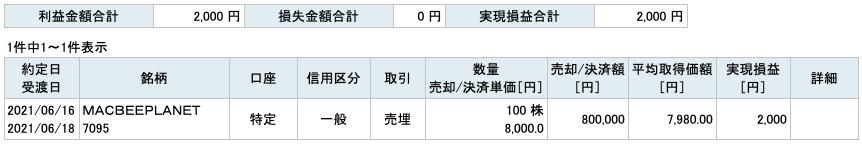 2021-06-16 MACBEEPLANET 収支