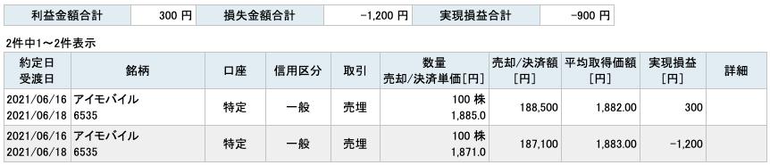 2021-06-16 アイモバイル 収支