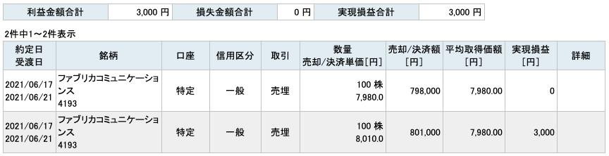 2021-06-17 ファブリカコミュニケーションズ 収支