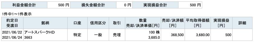 2021-06-22 アートスパークHD 収支