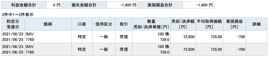2021-06-23 IMV 収支
