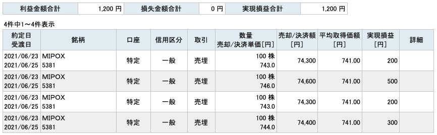 2021-06-23 MIPOX 収支