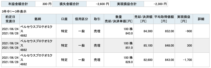 2021-06-24  ペルセウスプロテオミクス 収支