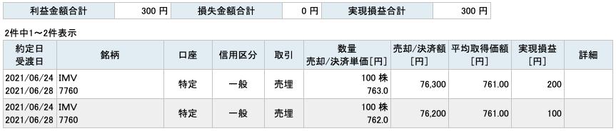 2021-06-24 IMV 収支