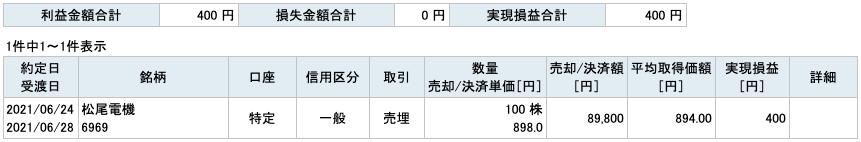2021-06-24 松尾電機 収支