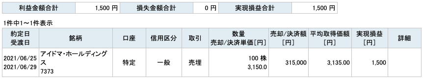 2021-06-25 アイドマ・ホールディングス 収支